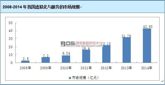 2008-2014年我国虚拟化与服务的市场规模