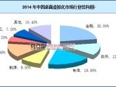 中国桌面虚拟化行业结构及市场规模分析