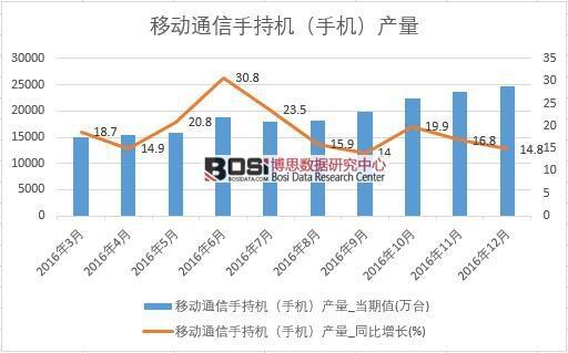 2016年中国手机产量数据月度统计表