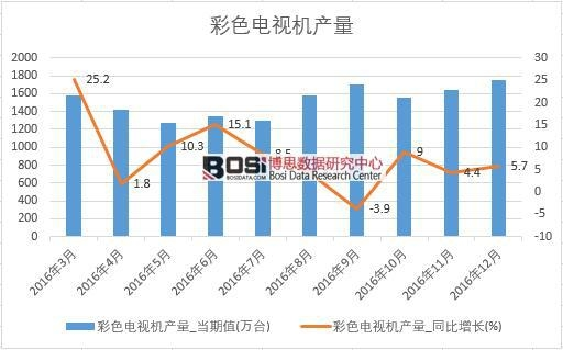 2016年中国彩色电视机产量数据月度统计表
