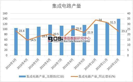 2016年中国集成电路产量数据月度统计表【图表】