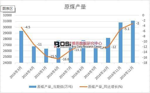 2016年中国原煤产量数据月度统计表