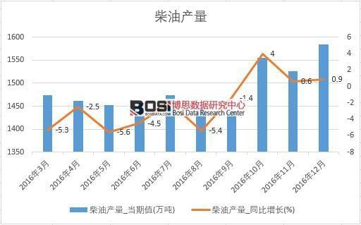 2016年中国柴油产量数据月度统计表