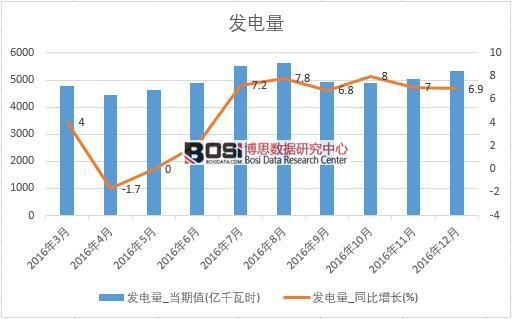 2016年中国发电量数据月度统计表