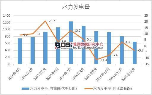 2016年中国水力发电量数据月度统计表