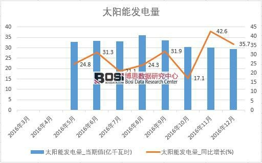 2016年中国太阳能发电量数据月度统计表