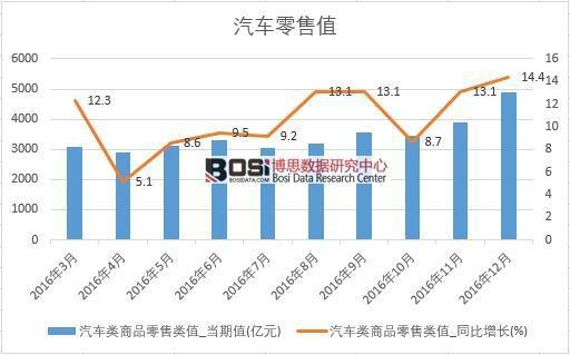 2016年中国汽车零售数据月度统计表
