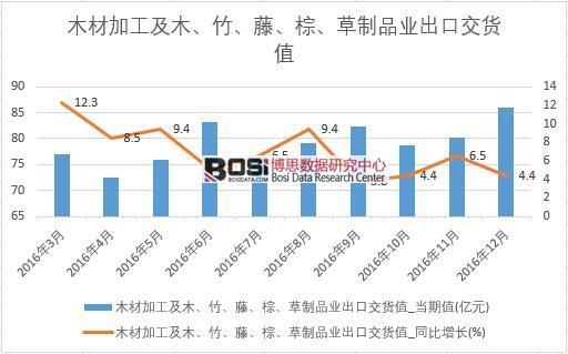 2016年中国木材加工及制品业出口交货值数据月度表
