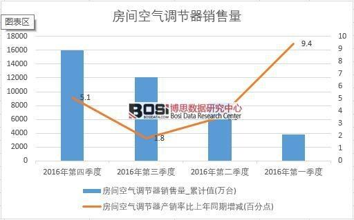 2016年中国房间空气调节器销售量季度统计表