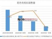 2016年中国彩色电视机销售量季度统计表【图表】 本年累计销售17296.9万台