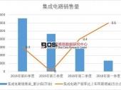 2016年中国集成电路销售量季度统计表【图表】 本年累计销售13164009.8万块