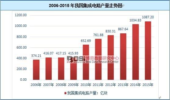 中国集成电路市场运营现状及产量走势分析