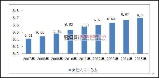 2017-2023年中国妇科抗感染药和抗菌剂市场深度调研与投资前景研究报告