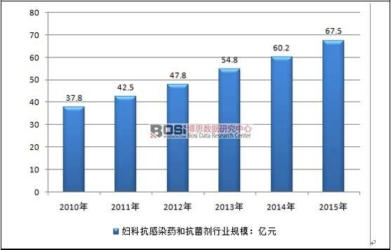 中国妇科抗感染药和抗菌剂市场营业规模及发展趋势分析