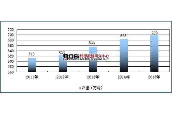 2011-2015年中国高岭土生产规模