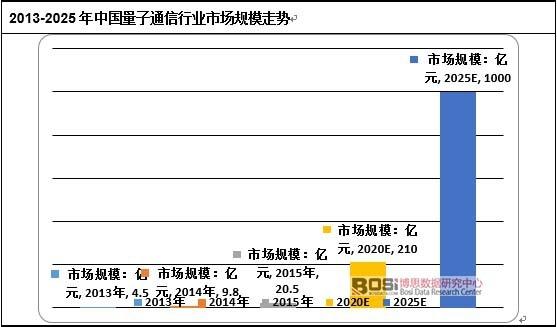 2013-2025年中国量子通信行业市场规模走势