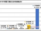 中国量子通信行业发展现状及市场规模走势分析