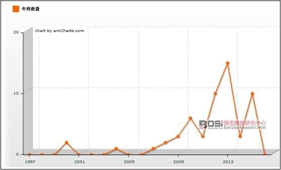 1997-2016年中国楼宇智能化行业相关专利数量走势图