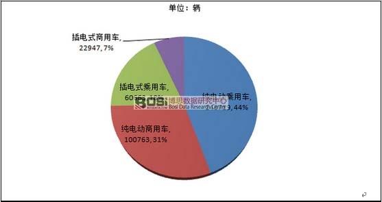 中国新能源汽车市场现状分析及产销量统计