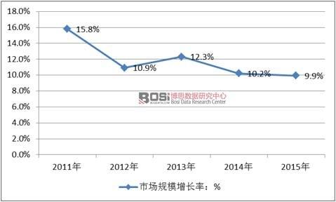 2011-2015年中国装饰装修行业市场规模增速