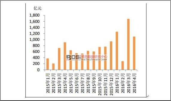 2015年以来城投债月度发行规模