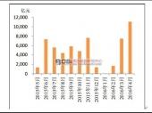 中国政府融资平台发展现状及规模趋势分析