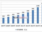 中国幼儿教育市场规模及投资前景分析
