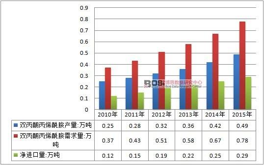 报告说明: 博思数据发布的《2017-2022年中国双丙酮丙烯酰胺( DAAM)行业运营模式与发展趋势预测报告》介绍了双丙酮丙烯酰胺( DAAM)行业相关概述、中国双丙酮丙烯酰胺( DAAM)产业运行环境、分析了中国双丙酮丙烯酰胺( DAAM)行业的现状、中国双丙酮丙烯酰胺( DAAM)行业竞争格局、对中国双丙酮丙烯酰胺( DAAM)行业做了重点企业经营状况分析及中国双丙酮丙烯酰胺( DAAM)产业发展前景与投资预测。您若想对双丙酮丙烯酰胺( DAAM)产业有个系统的了解或者想投资双丙酮丙烯酰胺( DAA