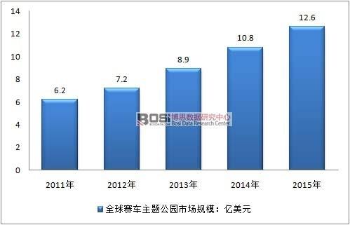 2011-2015年全球赛车主题公园市场规模走势图