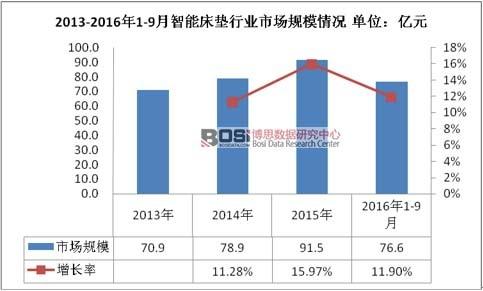 2013-2016年1-9月智能床垫行业市场规模情况
