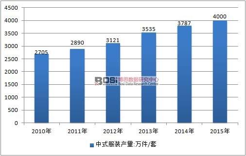 2010-2015年中国中式服装行业产量情况