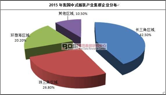 2015年我国中式服装产业集群企业分布