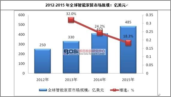2012-2015年全球智能家居市场规模