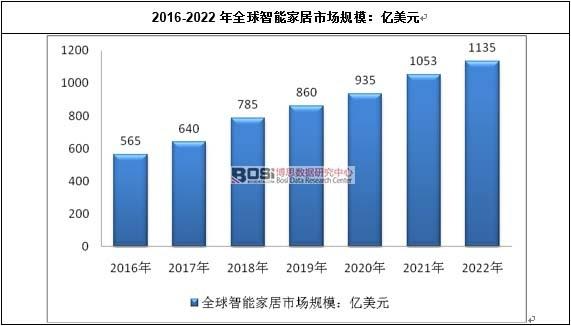 2016-2022年全球智能家居市场规模