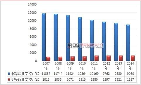 2007-2014年我国职业教育学校数量统计