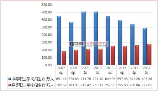 2007-2014年我国职业教育学校招生人数统计