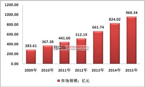 中国塑料粒子行业市场规模及前景趋势分析