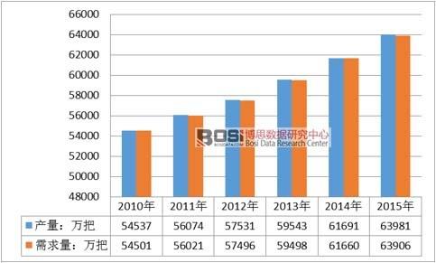 2010-2015年全球手动剃须刀供需分析