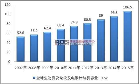 2007-2015年全球生物质及垃圾发电累计装机容量情况