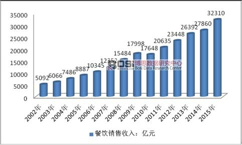 2002-2015年中国餐饮行业销售收入情况