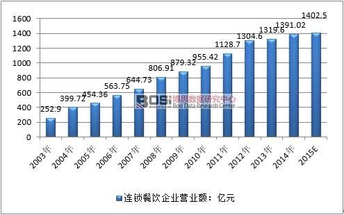 2003-2015年我国连锁餐饮行业市场规模情况