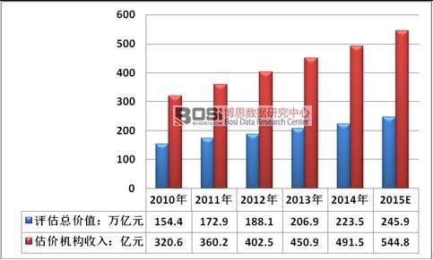 2010-2015年中国房地产估价机构收入规模