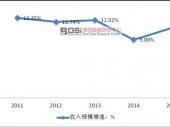 中国房地产估价行业运营现状及收入规模增速分析