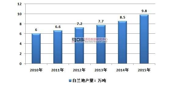 2010-2015年中国白兰地行业产量情况