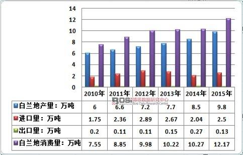 2010-2015年中国白兰地行业供需平衡情况