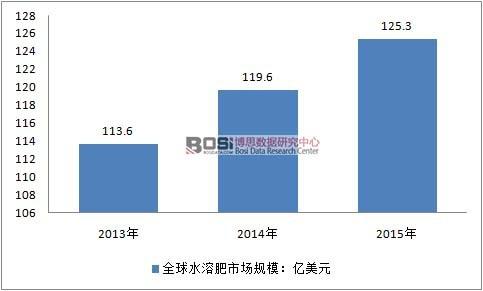 2013-2015年全球水溶性肥料市场规模