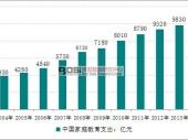 中国少儿培训市场规模现状及发展前景分析