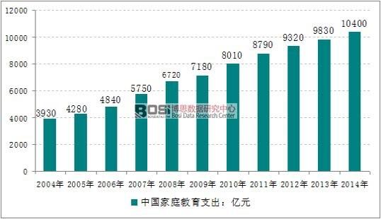 2004-2014年中国家庭教育支出规模