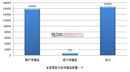 2016年8月中国获得批文的保健品数量