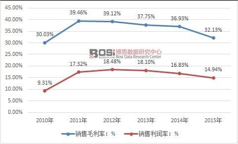 2010-2015年中国营养保健品行业毛利率和销售利润率走势图